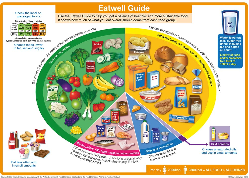How Reliable Is The Eatwell Guide The Official Chart Of What Foods