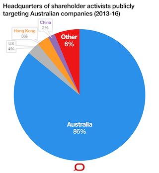 Australia is ripe for shareholder activism