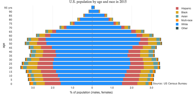 There's no going back: Racial, ethnic diversity is on the ...