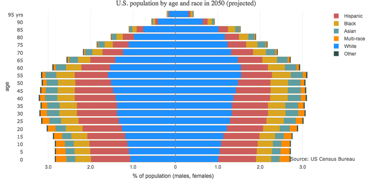Diversity is on the rise in urban and rural communities ...