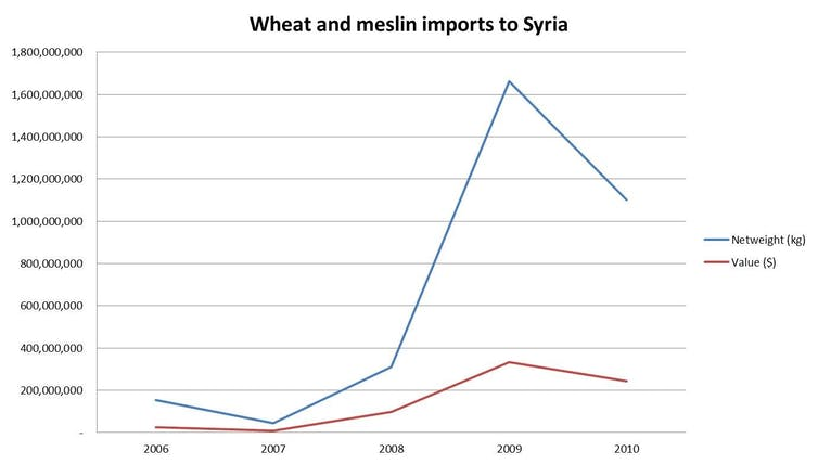 Food security: how drought and rising prices led to conflict in Syria