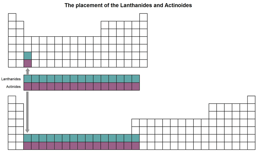 the periodic table would look very different if the lanthanoids and actinoids were inserted within the table the conversation cc by