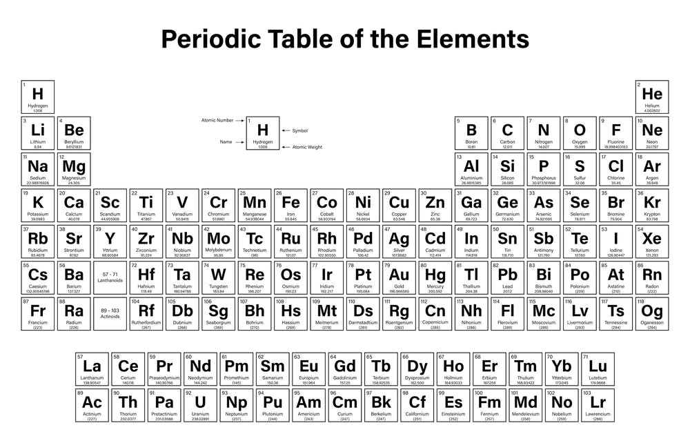 atoms that form each element the basic modern periodic table shutterstockduntaro