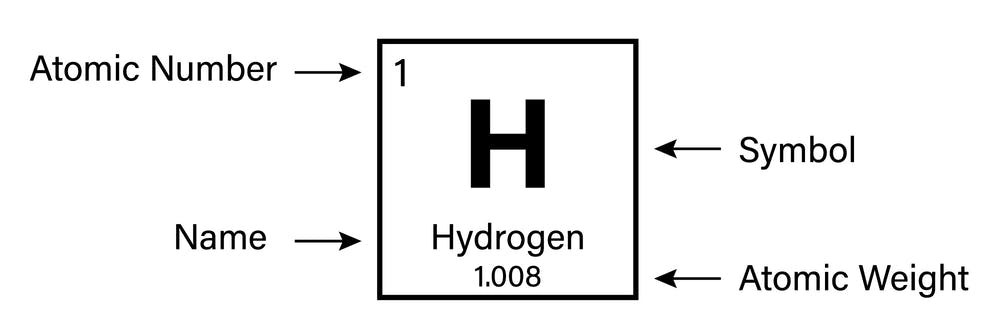 the properties of hydrogen as marked on the periodic table shutterstockduntaro - Periodic Table Without Atomic Number