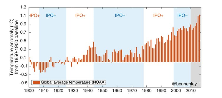 Global temperatures are on the up, but the IPO affects the rate of warming. Author provided, data from NOAA, adapted from England et al. (2014) Nat. Clim. Change