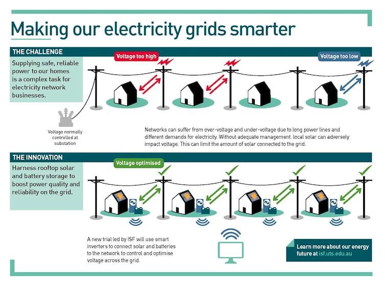 Electricity Grids Smarter Diagram
