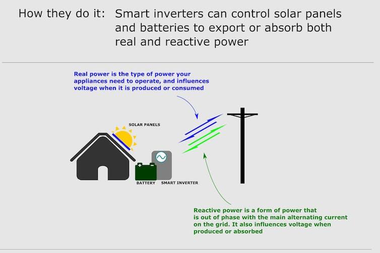 Smart Inverter Reactive Power
