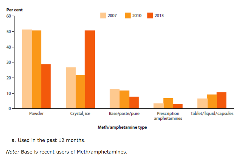 ... used by recent users (meaning within the last 12 months) aged 14 or  older, 2007 to 2013. Australian Institute of Health and Welfare, 2013 National  Drug ...