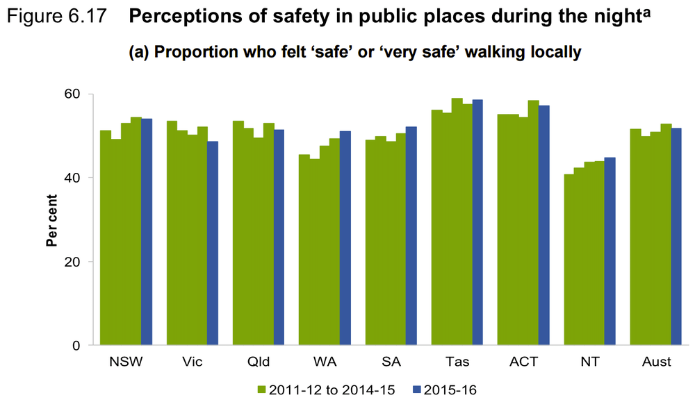FactCheck Q&A: is violent crime getting worse in Victoria