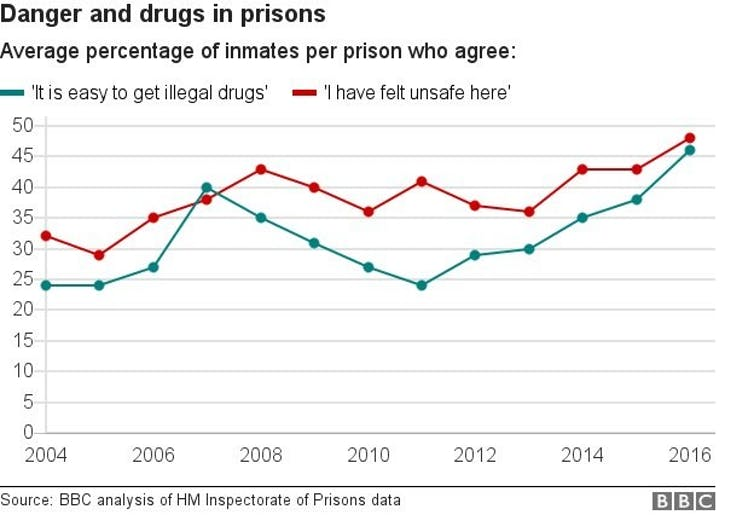 "Graph shows a title of 'Danger and Drugs in Prisons' with a turquoise line showing the percentage of inmates who agree with the statement ""it is easy to get illegal drugs"" and a red line that shows inmates who agree with the statement ""I have felt unsafe here"". The graph covers from 2004 to 2016."