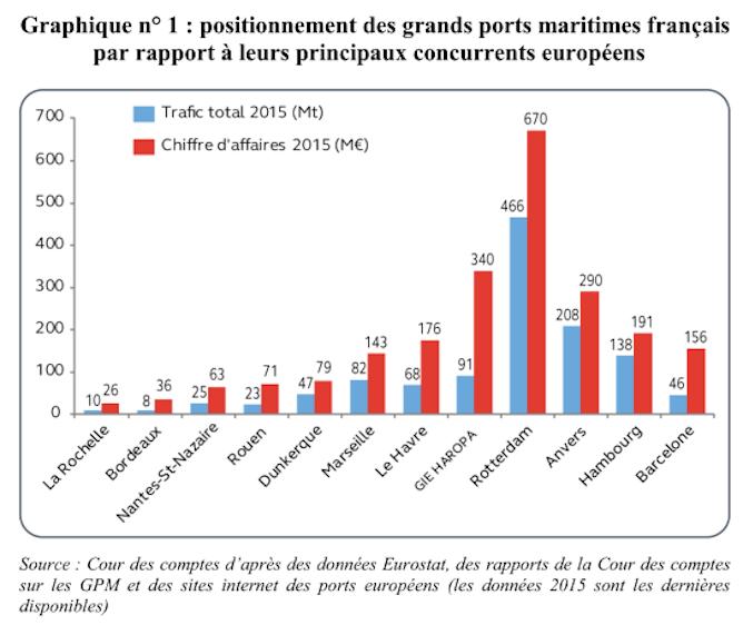 Le havre dans la concurrence portuaire europ enne et mondiale transports epoch times - Plus grands ports du monde ...