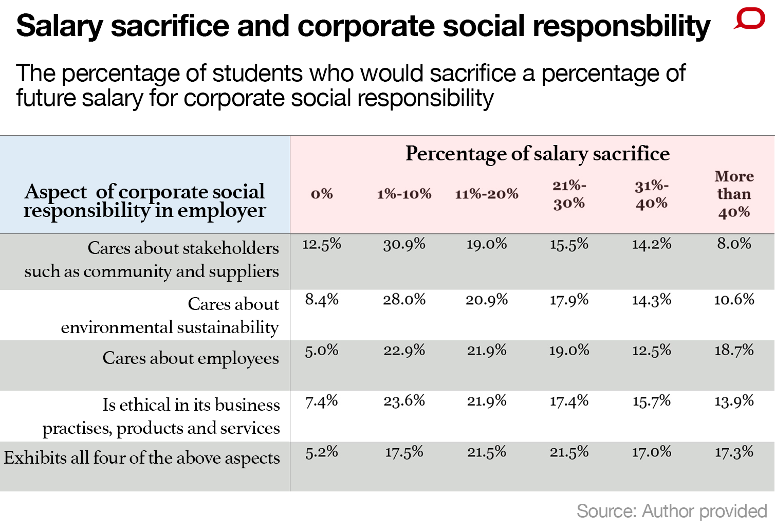 a study on the social responsibilities of a business Chapter - 6 social responsibilities of business & business ethics •introduction a business enterprise should always do business keeping the people in mind, business is a part & parcel of.