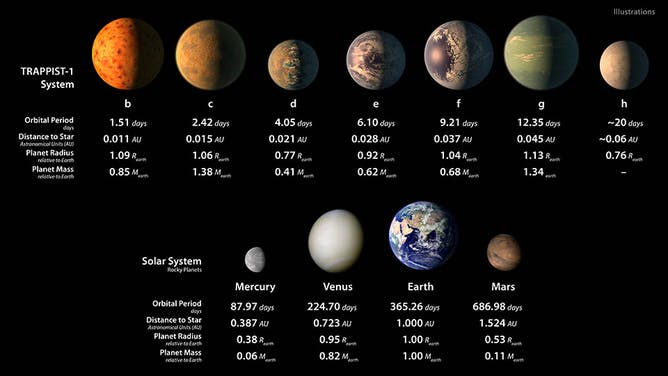 It's our Solar System in miniature, but could TRAPPIST-1 host ...