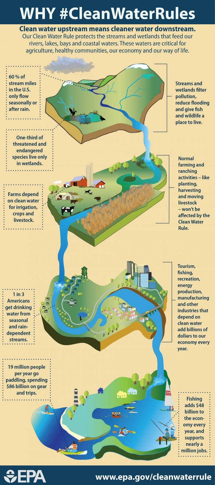 Why farmers and ranchers think the EPA Clean Water Rule goes ...