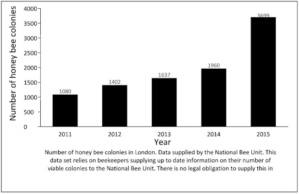 Are rooftop beehives just a brand buzz exercise for companies?