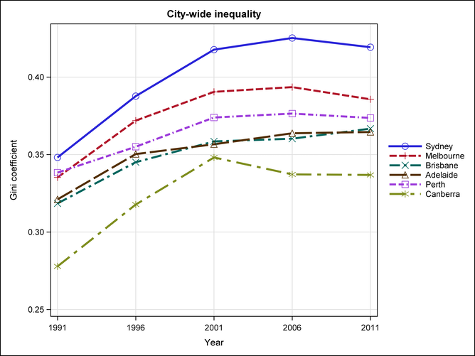 spatial inequality in australia Inequality in australia using disposable income data which are not available at a  small area  keywords: income inequality, spatial microsimulation, small area.