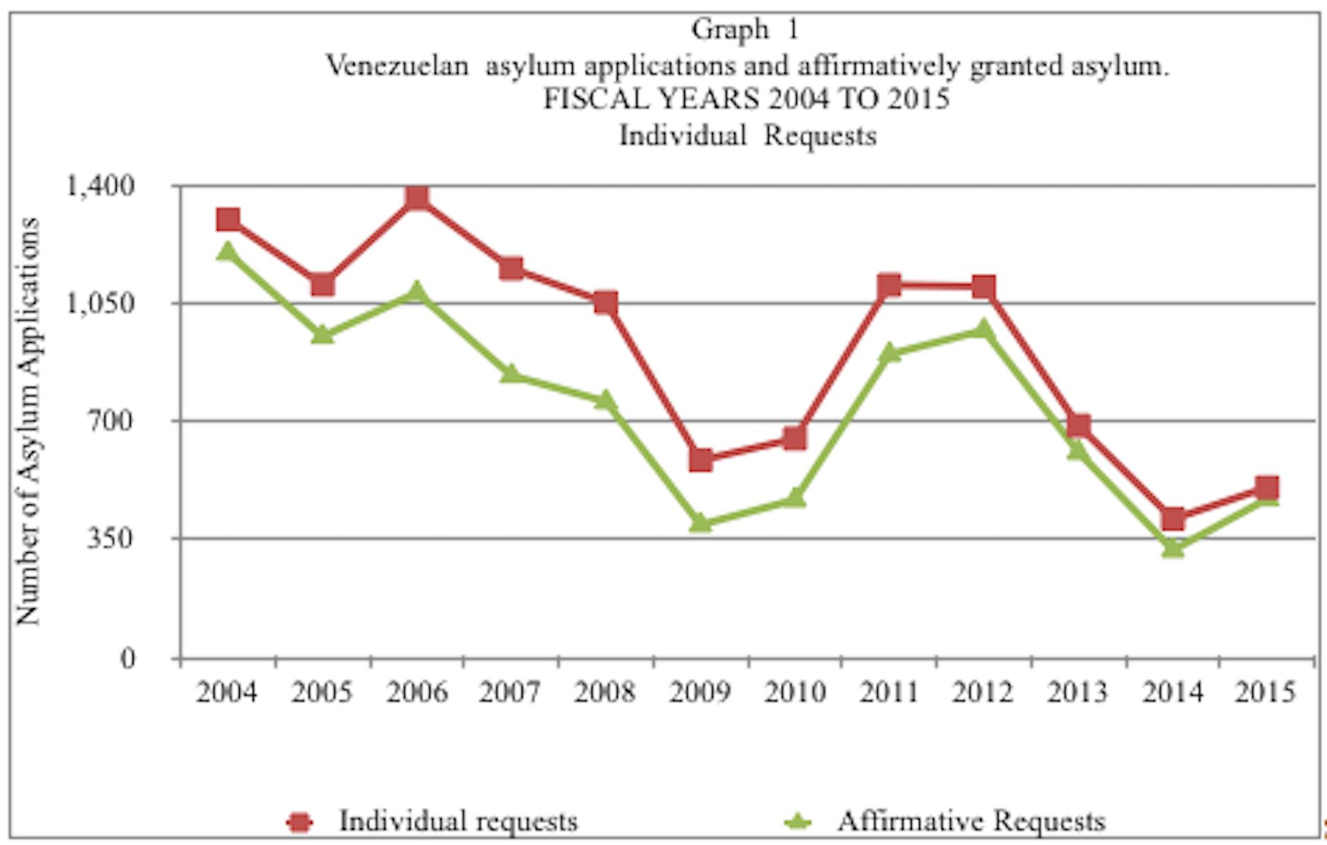 Thousands Flee Violence And Hunger In Venezuela Seeking Asylum In