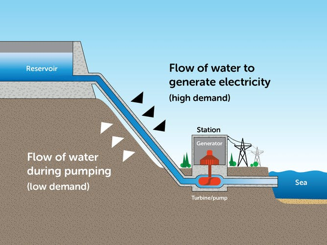 Snowy Hydro Gets A Boost But Seawater Hydro Could Help