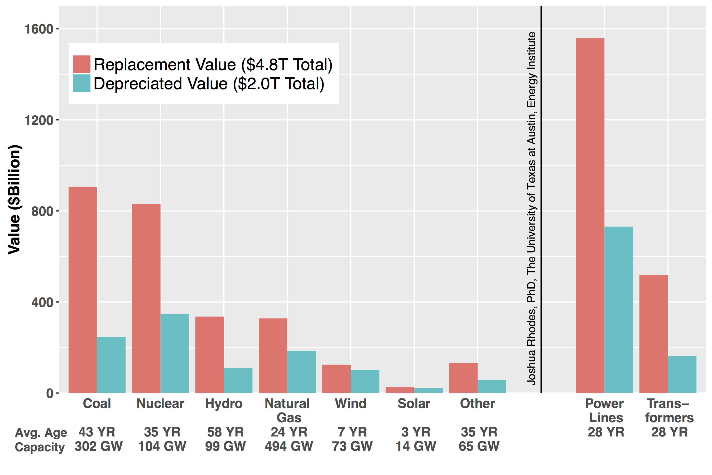 Breakdown Of The Replacement And Depreciated Value Of U.S. Electric  Infrastructure. Many Of The Underlying Data Sources, Including From The  EIA, ...