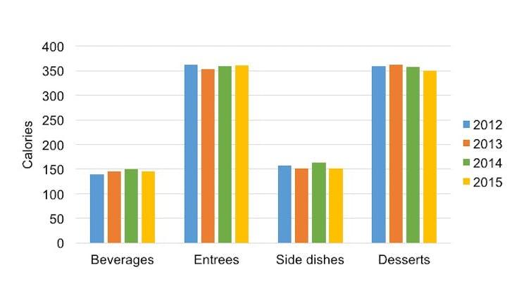 restaurant industry analysis 2015