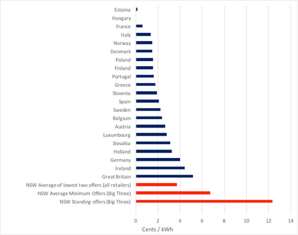 Comparing Australias Electricity Charges To Other Countries Shows Australian Wiring Regulations Book Retailer In New South Wales Compared Average Various European Mountain Br 2017 Submission Ipart Draft