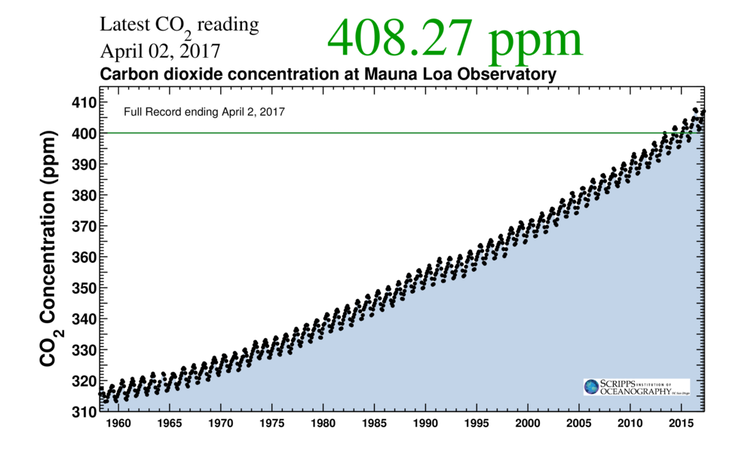 Recorded starting in 1958 by the late geochemist Charles David Keeling, the Keeling curve measures atmospheric carbon dioxide concentrations. Photo: Scripps Institution of Oceanography