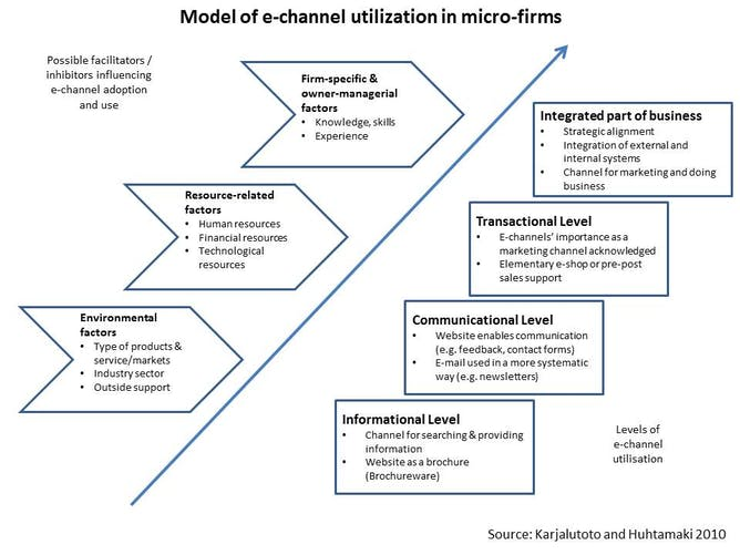 developing an e commerce strategy for small firms model of e channel utilization in micro firms karjalutoto and huhtamaki 2010