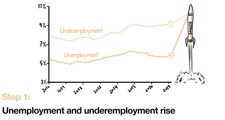 Underemployment and unemployment create a slow deflation