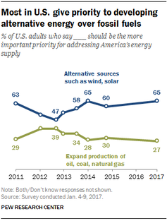 Most in U.S. give priority to developing alternative energy over fossil fuels chart