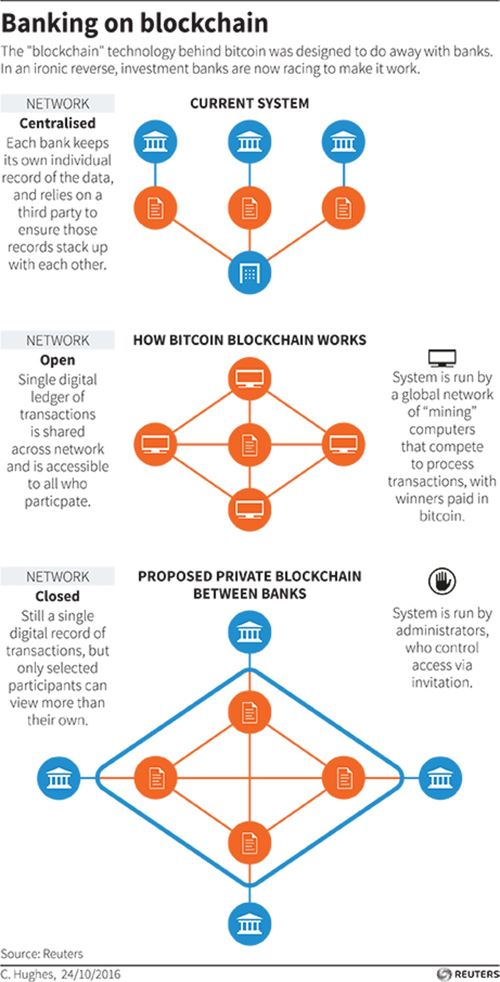 Diagrams Showing How The Blockchain Electronic Currency System Works And It Could Be Adopted By World Of Banking