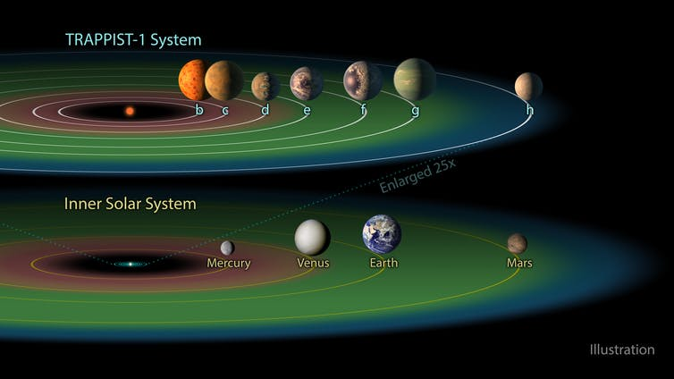 A diagram of the 'Goldilocks Zone' for our Solar system.