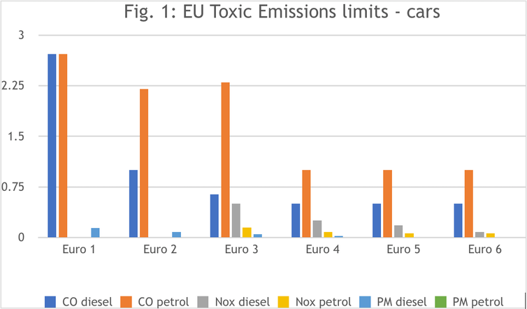 867671e854 Today s EU petrol and diesel CO2 standards (Euro 6) are very similar.  European Union