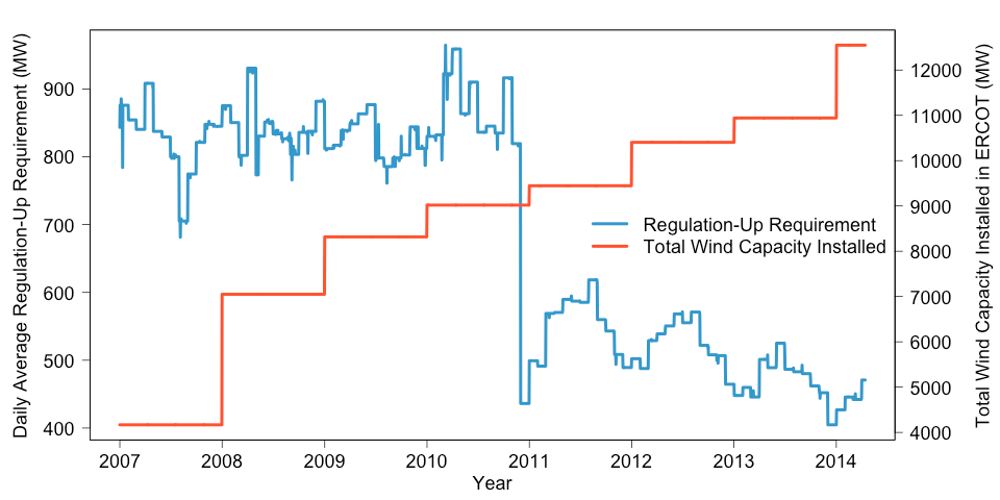 Are solar and wind really killing coal, nuclear and grid