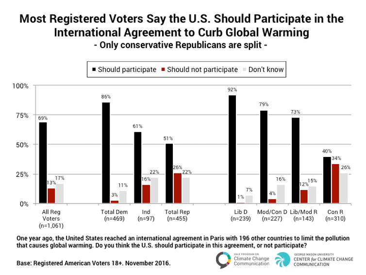 Should US stay in Paris Agreement? Most Democrats, Republicans think so