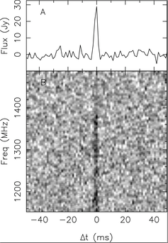 The first FRB that ASKAP found. Bottom panel shows a grey scale image of what the FRB looks like. It's less than 1 millisecond long and we detect it over a range of frequencies from 1,100 MHz to 1,400 MHz. The top panel shows what the FRB looks like when you add up all the frequency channels. Ryan Shannon (CSIRO/Curtin University), Author provided