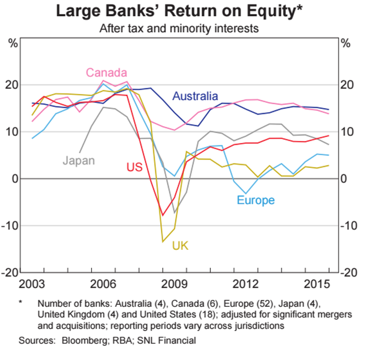 What is the return on equity for Australian banks?
