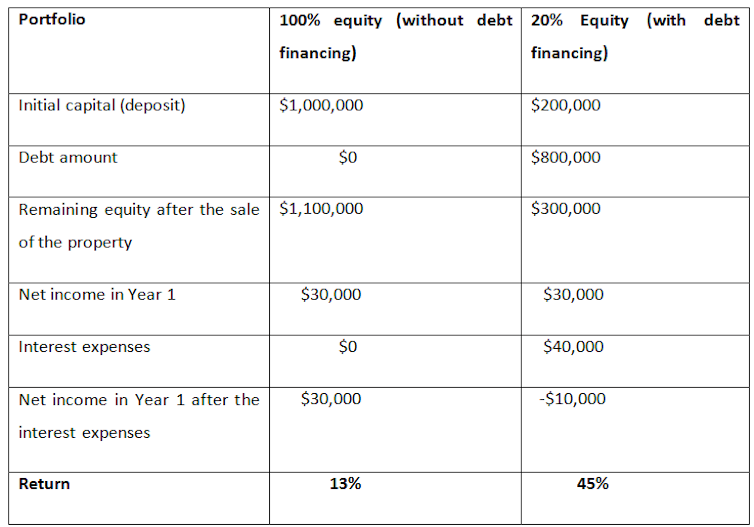 Property returns vs equity returns