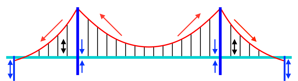 How would engineers build the golden gate bridge today schematic of a suspension bridge the red supporting cables transfer forces from the black suspending cables to the blue towers and anchors ccuart Choice Image
