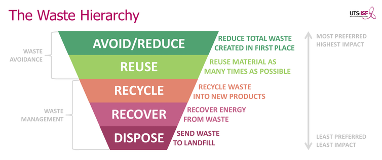Image of the waste hierachy