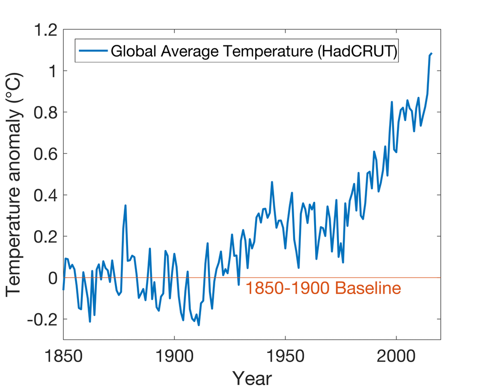 Image result for world temperatures over the last 2 centuries