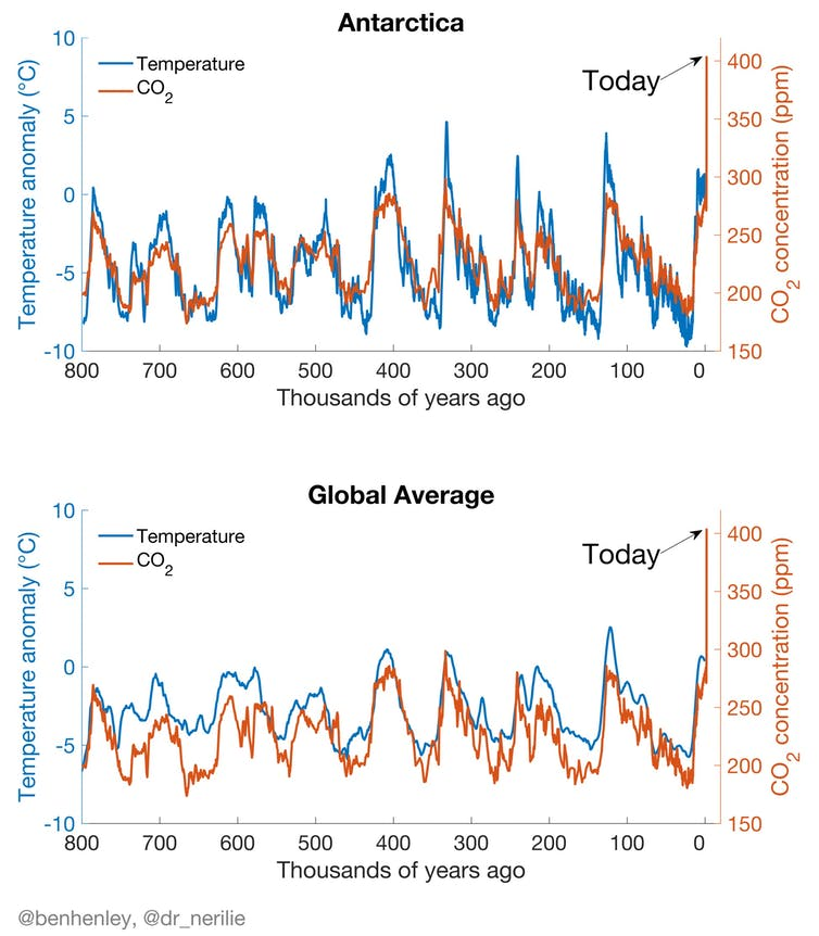Graphs showing the temp change in the Antarctic and globally over last 1,000 years