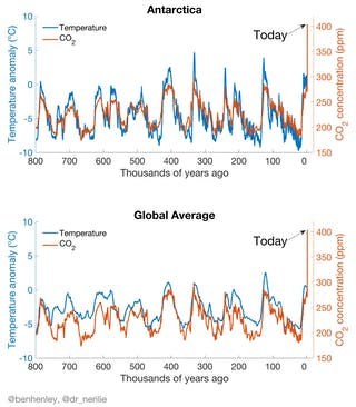 The three-minute story of 800,000 years of climate change