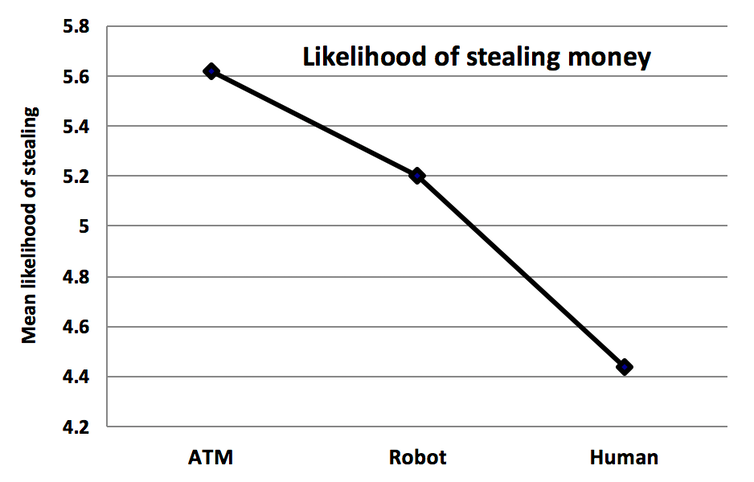 Graph of the likelihood of stealing money