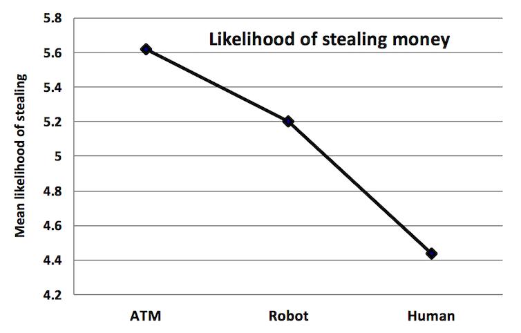 The economics of self-service checkouts