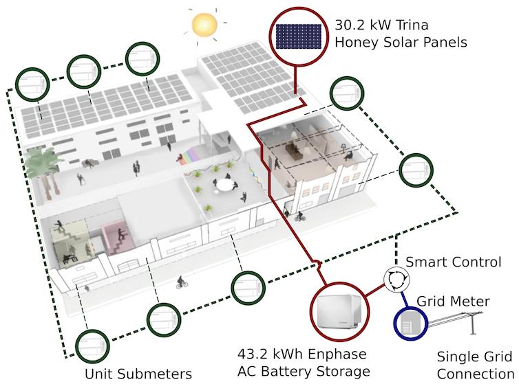 Stucco Layout Solar Network