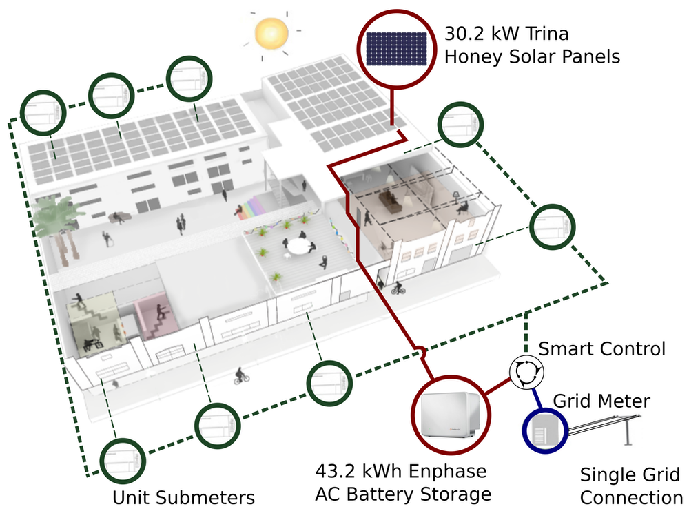 Get in on the ground floor how apartments can join the solar boom – Solar Site Plan