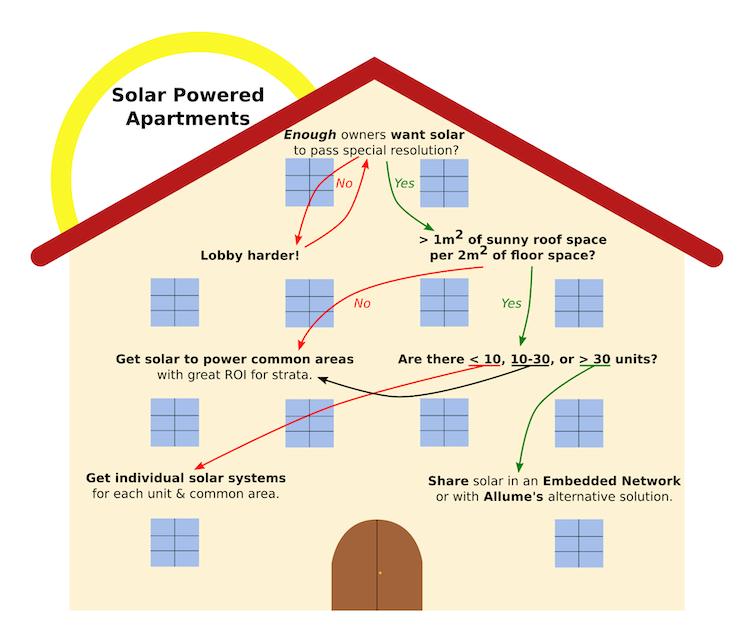Solar Powered Apartments Decision Tree