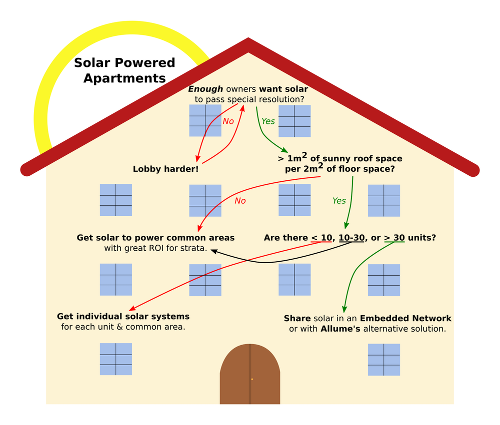 Get In On The Ground Floor How Apartments Can Join Solar Boom Addition System Wiring Diagram Water Meter Schematic Decision Tree For Power Bjorn Sturmberg