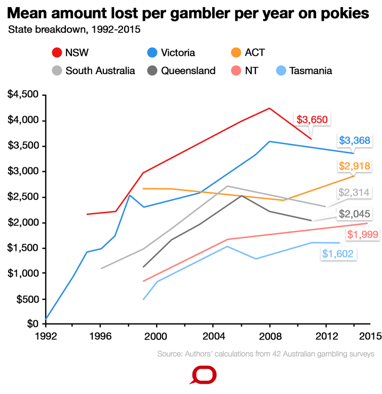 How Many Poker Machines In Australia