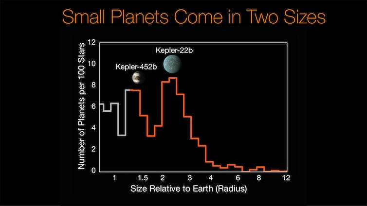 The Kepler Mission data helped reveal a split in the super-Earth planet population, separating large rocky planets from small gas giants (B. J. Fulton).  NASA/Ames/Caltech/University of Hawaii, Author provided